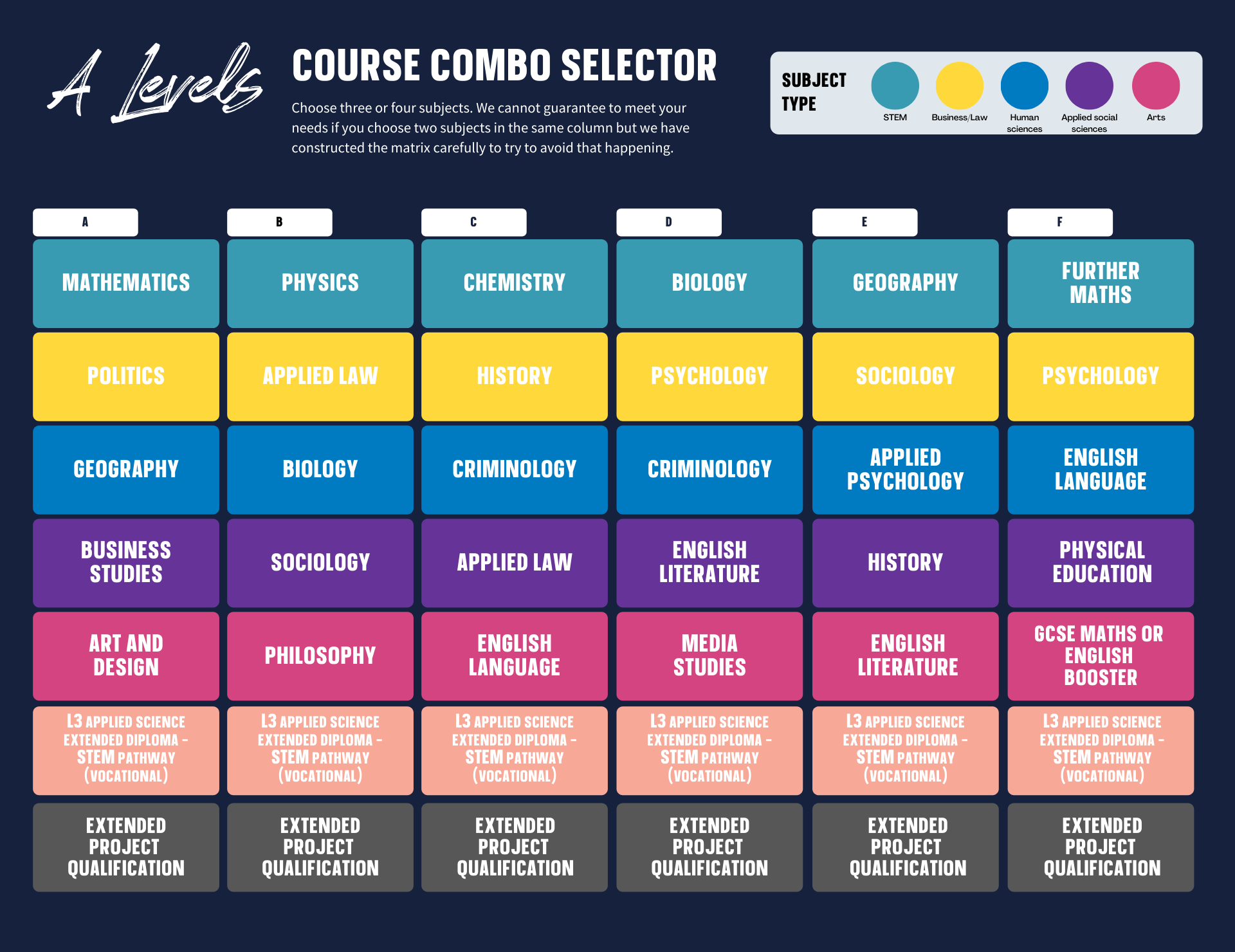 A Level course combo selector table